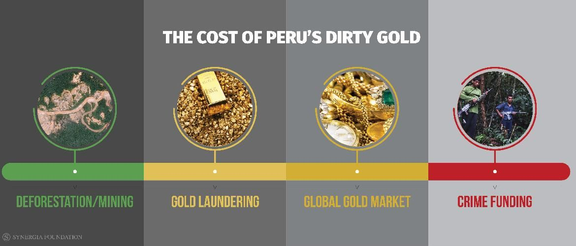 Peru: Tarnished Gold